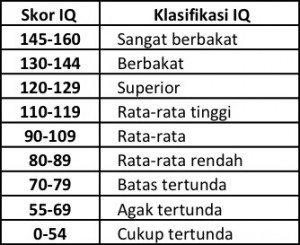 klasifikasi_skor_IQ
