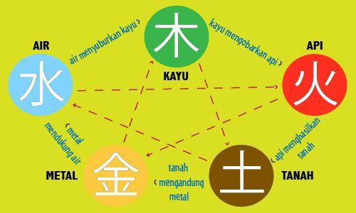 5 unsur kehidupan dalam feng shui